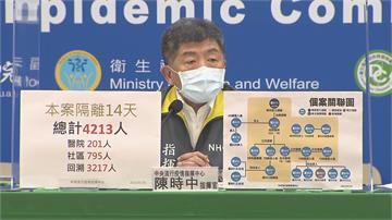 快新聞/部桃群聚案隔離人數增至4213人 綜合大樓318採檢陰性、3人待採