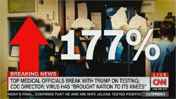 美國復工後西部疫情升溫 佛奇:未來幾週是關鍵