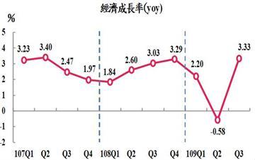 快新聞/出口表現優於預期!第3季GDP成長率3.33% 主計總處:三角貿易呈現成長