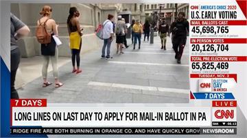近7000萬人完成投票 美大選倒數激戰