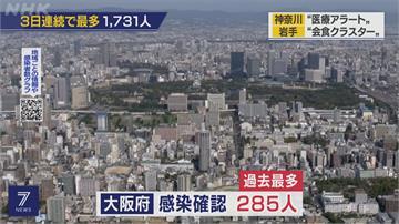 日本確診數連續三天創新高!  國旅補助方案...仍堅持不會更改