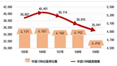 109年圖書報告出爐 台灣出版總量創20年來新低