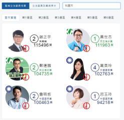 快新聞/桃園6席綠2藍3無黨1  蔡英文學弟黃世杰險勝吳志揚