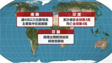 全球破2218萬人確診  累計逾78萬人染疫亡