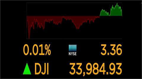 等待聯準會決議和企業財報 美股漲跌互見