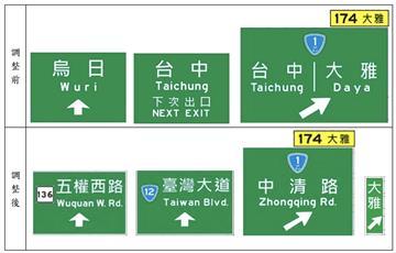 烏日➔五權西路、大雅➔中清路「國道出口標誌」改!台中人讚爆:不怕下錯交流道