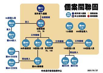 快新聞/部桃群聚持續擴大隔離 指揮中心匡列攀增至3482人