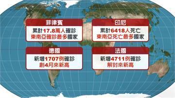 全球累計2260萬人確診  染疫死亡人數直逼80萬