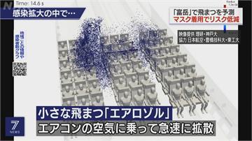 日超級電腦「富岳」驗證 機上戴口罩防飛沫傳染