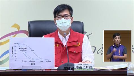 快新聞/黃昭順遭爆特權接種疫苗 陳其邁命令「任何人不得插隊」:若再違規將嚴懲