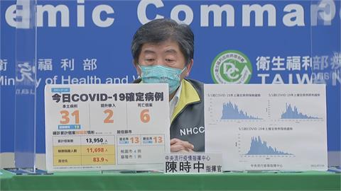 快新聞/本土新增31例、6死! 確診分布4縣市   台北新北各13例