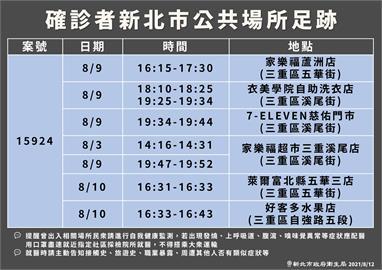 快新聞/新北三重增1例確診 足跡包括家樂福蘆洲店等超商