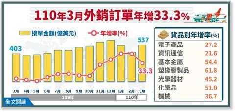 快新聞/3月外銷訂單連13紅!首季1489.7億美元創歷年新高