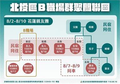 快新聞/新北花蓮團釀北投職場群聚 453人PCR採檢結果出爐
