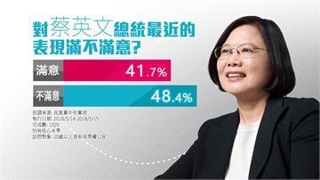 民進黨公布最新民調 70%民眾認同蔡改革方向