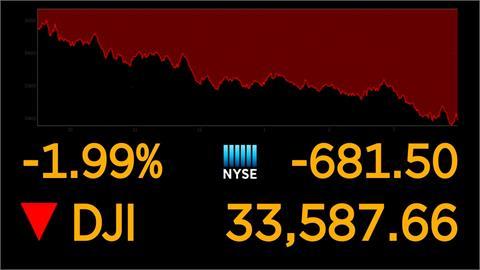 美CPI指數飆漲引發通膨疑慮 道瓊暴跌681點