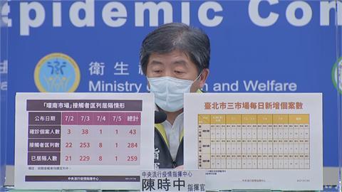 快新聞/環南市場再增1確診「匡列284名接觸者」 三市場已累計232例染疫