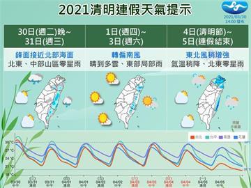 清明連假天氣1張圖秒懂何時降雨?中央氣象局這樣說!