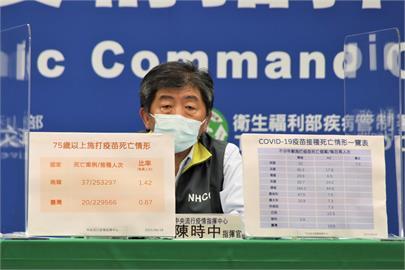 快新聞/高齡者施打疫苗後猝死 陳時中:台灣死亡率比韓國低