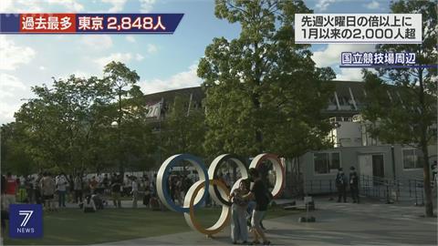 東京第4度進緊急事態! 單日仍增2848例創新高