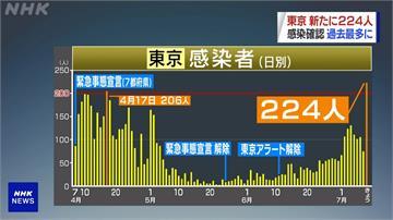 武漢肺炎/東京添224例確診 疫情以來單日最多