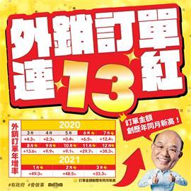 快新聞/台灣3月外銷破紀錄!「護國神山」加持 蘇貞昌:連續13個月正成長