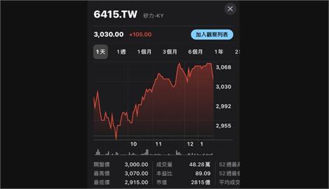 矽力-KY超車大立光 登台股新股王
