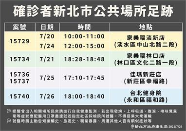 快新聞/新北公布「5確診足跡」 曾去家樂福、新莊佳瑪、台北健身學院