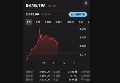 矽力-KY創天價3285元 超越大立光再登台股股王