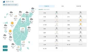 快新聞/北台灣高溫27度 中南部32度 午後局部降雨