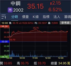 中鋼調漲內銷盤價 鋼鐵股盤中多檔飆漲停