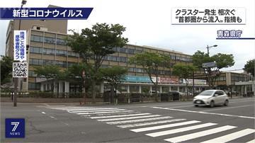 北海道疫情反彈 單日增60例確診創新高