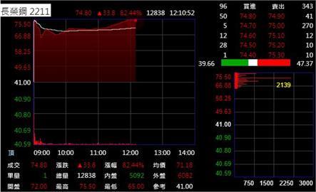 長榮鋼上市蜜月行情股價衝高 一度擠身鋼鐵股后