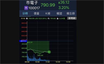 分析師:電子股欲漲不易 台股恐臨月線保衛戰