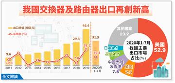 快新聞/產能回流搭配轉單效應 台灣交換器、路由器出口創歷史新高
