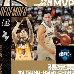 台灣噴射機起飛! 張宗憲成史上首位月MVP