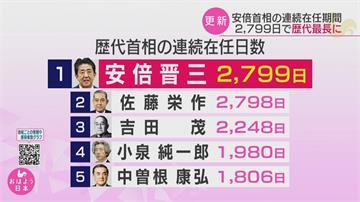 打破外公佐藤榮作紀錄! 安倍連續在任2799天在位最久首相