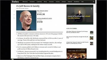 富比世2020全球富人榜 亞馬遜貝佐斯連三年登首富