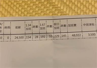 薪資條曝光!越南移工「加班228小時」月薪破8萬 網驚:這在玩命吧