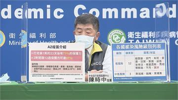 快新聞/首批AZ疫苗來自原廠非COVAX分配 陳時中:早上9點接到來台通知