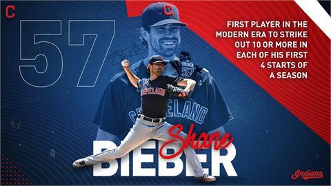 MLB/史上第一人 畢伯開季連4場先發雙位數三振[影]