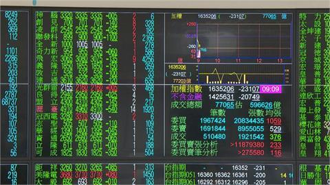 快新聞/股匯開盤雙跌!新台幣早盤貶值近2分 微升至27.983