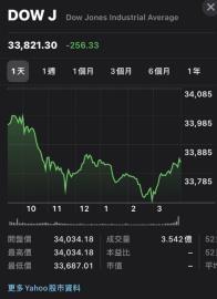 美股走跌 法人:台股可能震盪