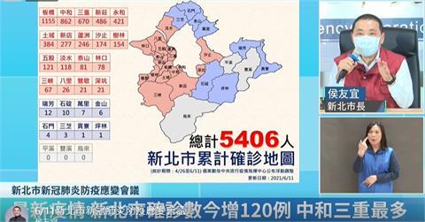 快新聞/新北+120例累計5406人確診 中和新增22例、三重21例
