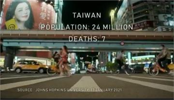 快新聞/英紀錄片讚台防疫「累積20年的努力」 全球1億人染疫台灣僅7死