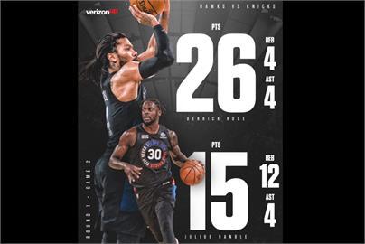NBA/飆風玫瑰再起 尼克逆襲老鷹季後賽首輪扳平
