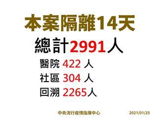 快新聞/部桃群聚感染15人確診 指揮中心回溯接觸者隔離2991人