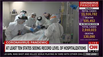 美確診人數近300萬 專家指首波疫情未結束