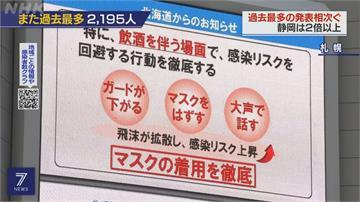 兩天激增逾2千例!日本第三波大流行 醫界控國旅補助是擴散元凶