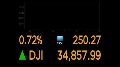 美股三大指數止跌走高 投資人放眼企業稅調動